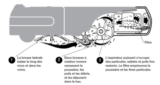 Le fonctionnement d'un aspirateur robot | Meilleur Aspirateur